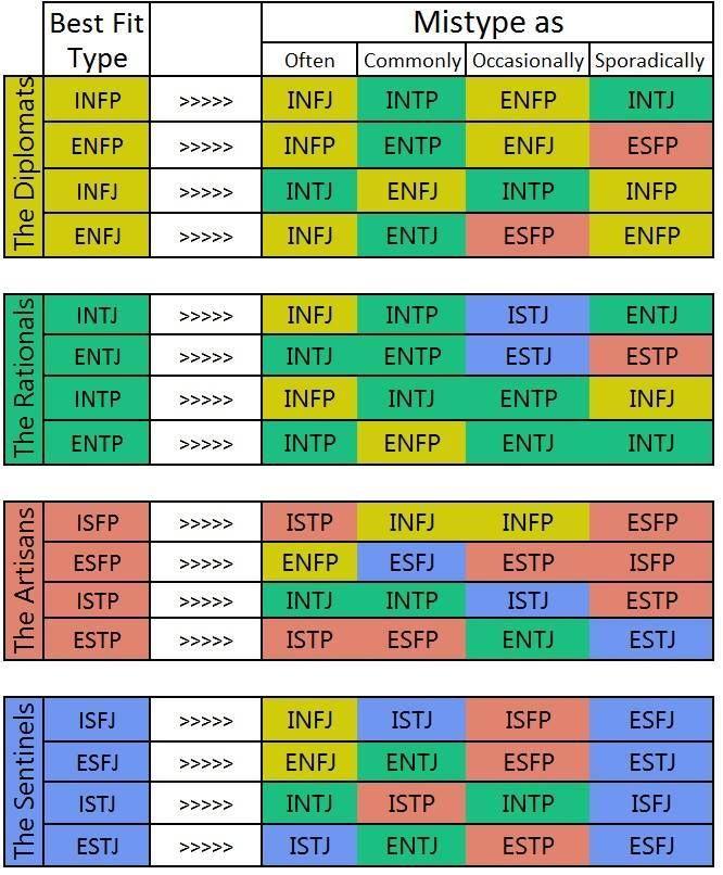 Intj compatibility chart