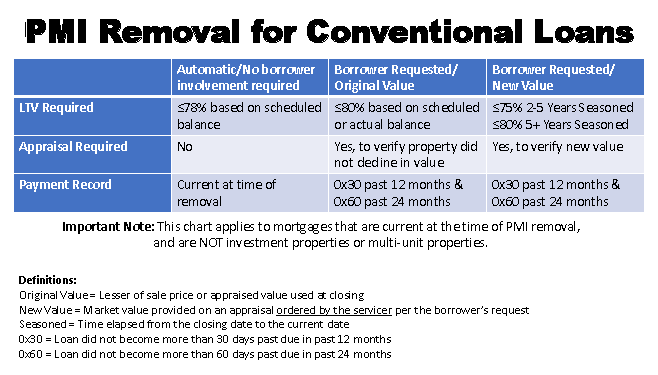Removing Pmi On Conventional Loans Conventional Loan Mortgage