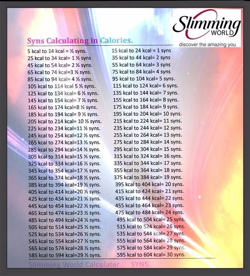 Calorie To Syns Converter Slimming World Recipes