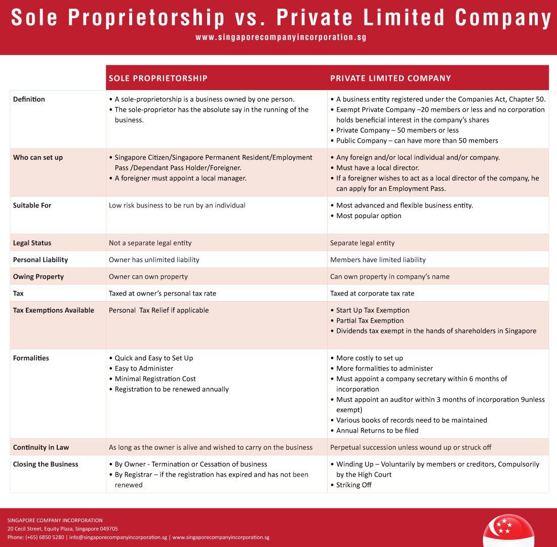 Converting sole proprietorship to sg pte ltd company in