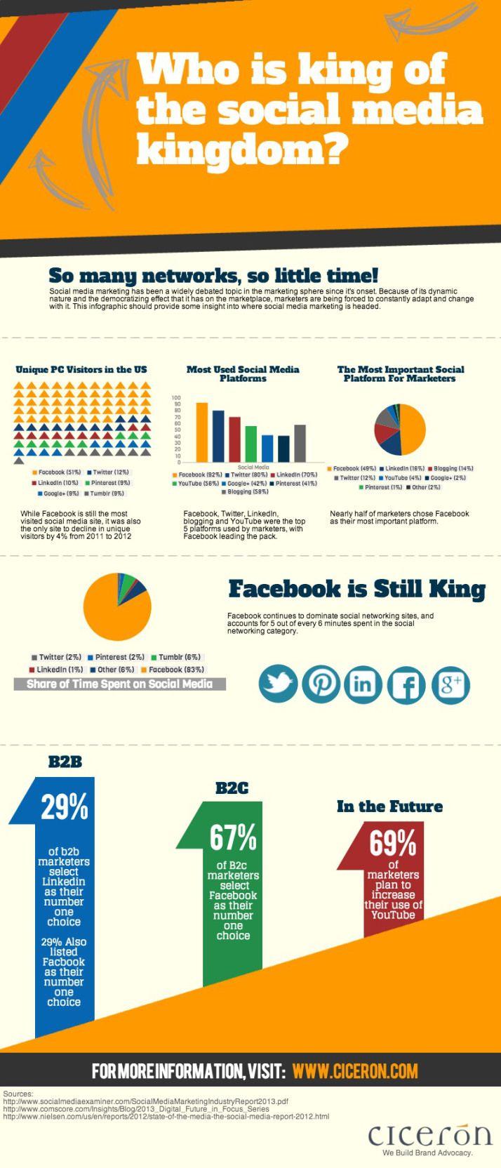 Quién reina en las Redes Sociales en el Reino Unido