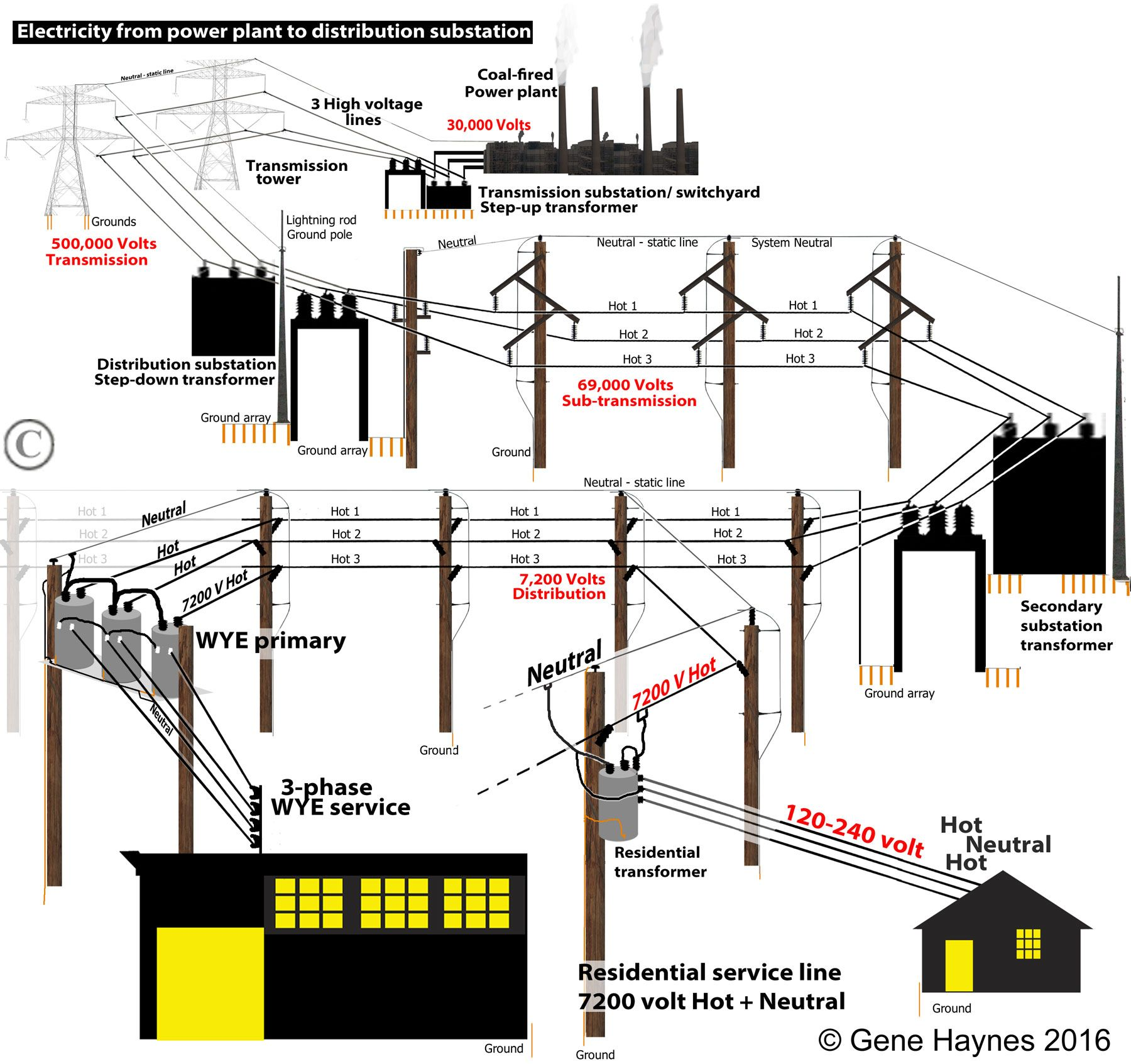 Electricityfromplanttodistributiontransformerto