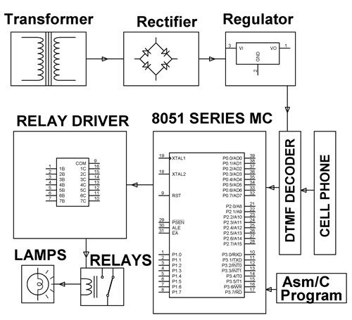 Dtmf Phone Controlled Electrical Load Management System