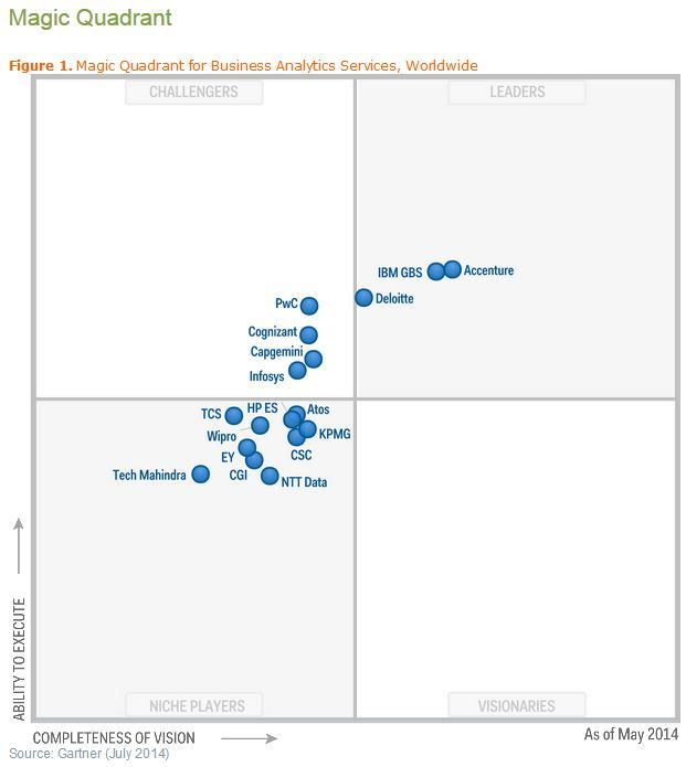 2014 Gmq For Business Analytics Services Worldwide Bubble Chart Analytics Ntt Data