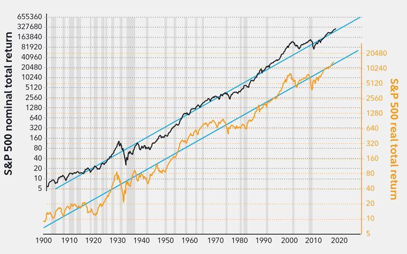 Stock market analysis for bullish markets fidelity