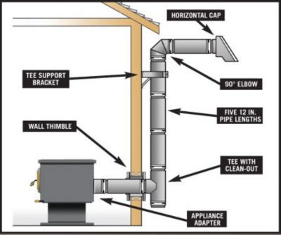 Image Result For Rear Venting A Wood Stove Wood Burning Stove