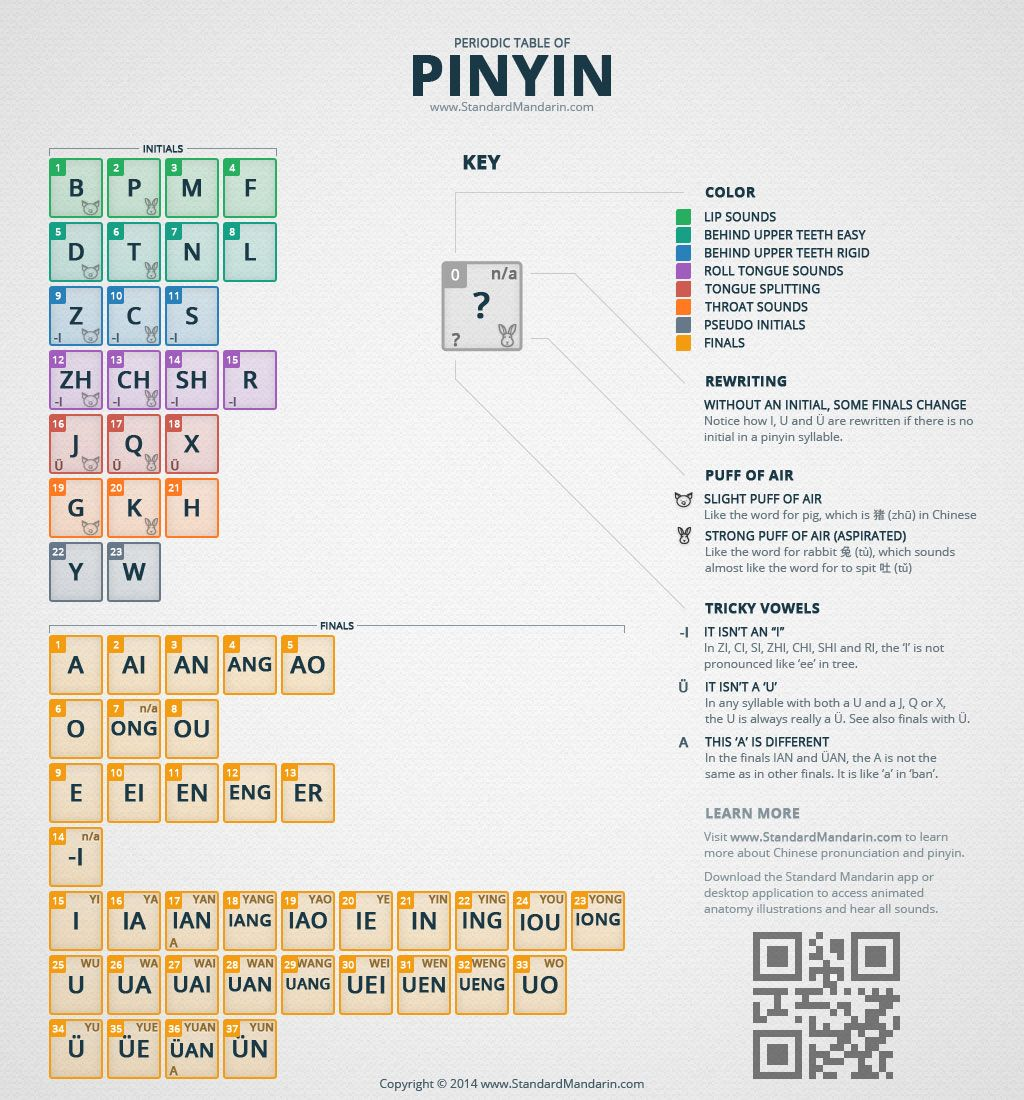 Periodic Table Of Pinyin