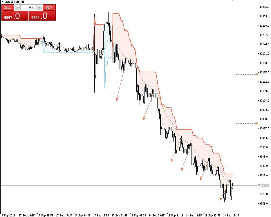 Trading The Downtrend Of The Fdax Automatically Via Expert Advisor