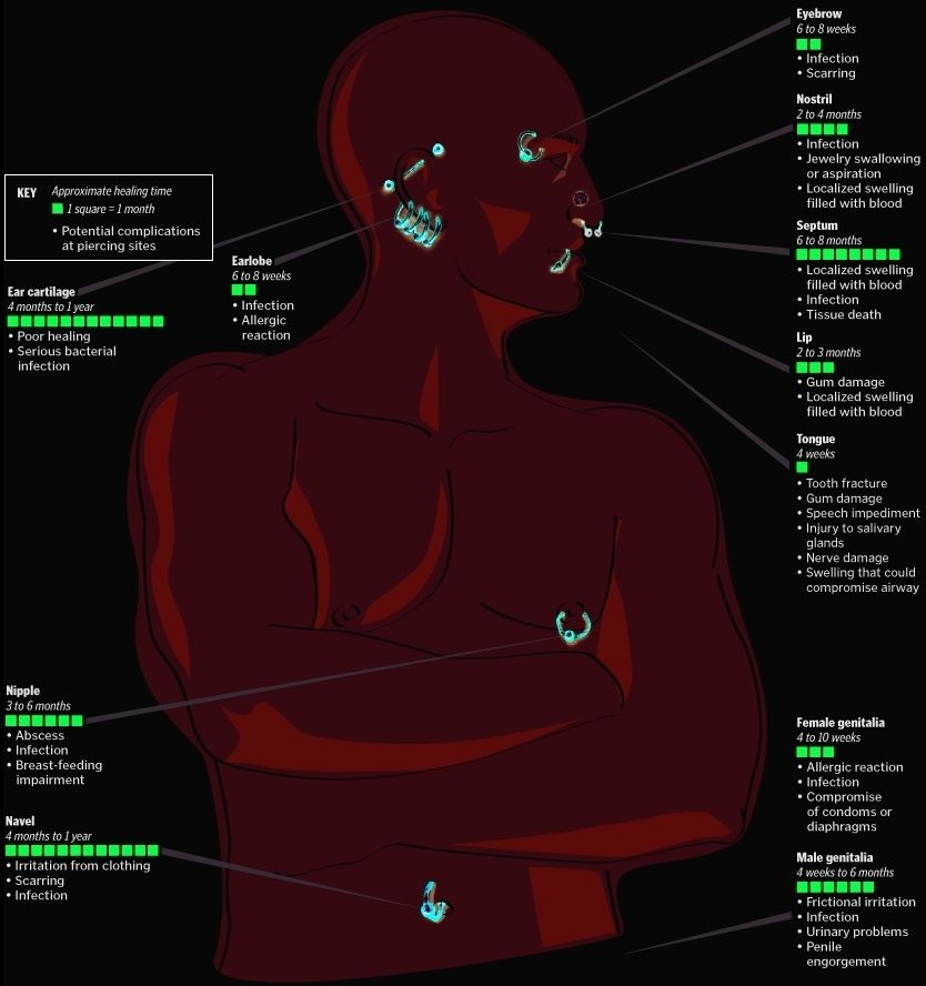 Body piercing healing time chart also infographic images piercings rh pinterest