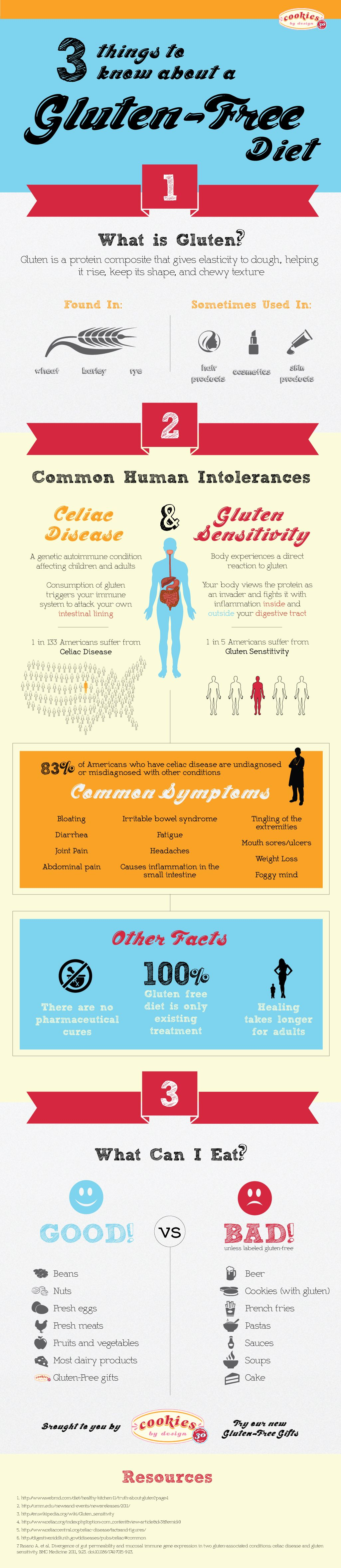 3 Things To Know About A Gluten Free Diet Infographic Gluten