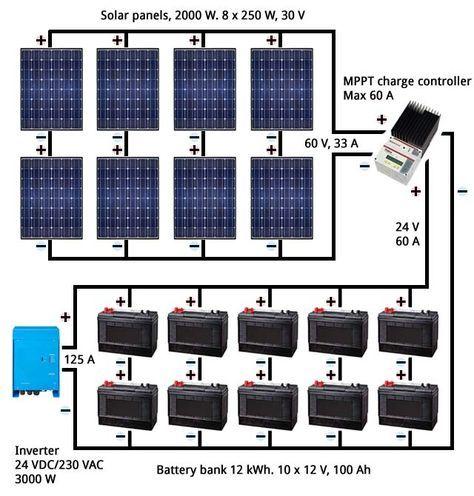 Solar Energy Advantages And Disadvantages New House Design Solar Power System Solar Heating Solar Panels