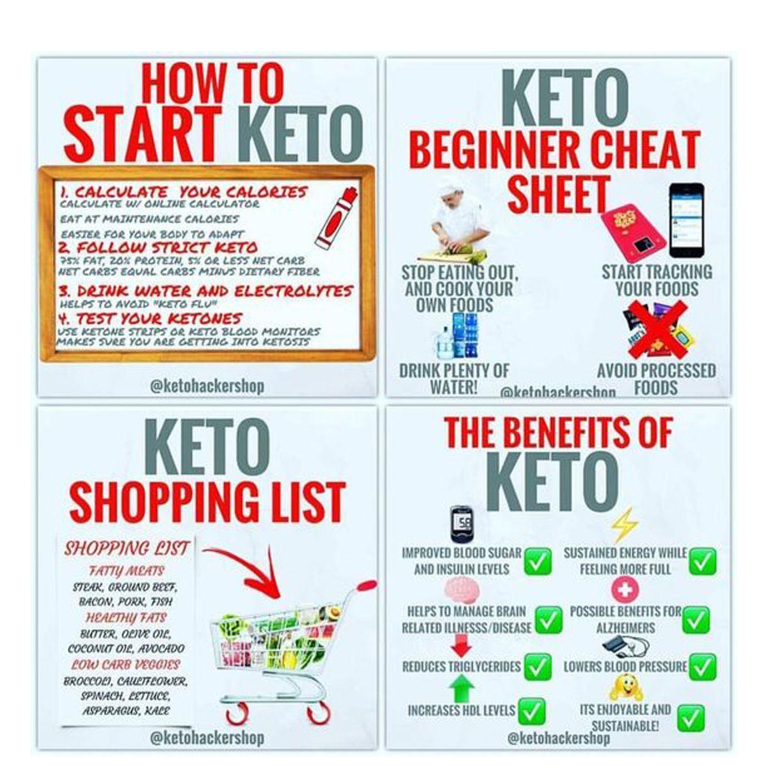 Keto Diet For Beginners Week 1 Shopping List Keto For Beginners Keto Calculator Ketogenic Diet For Beginners