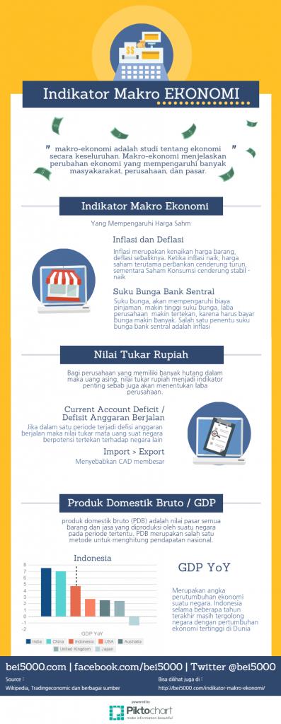 Infografis Indikator Makro Ekonomi Infografis Penganggaran