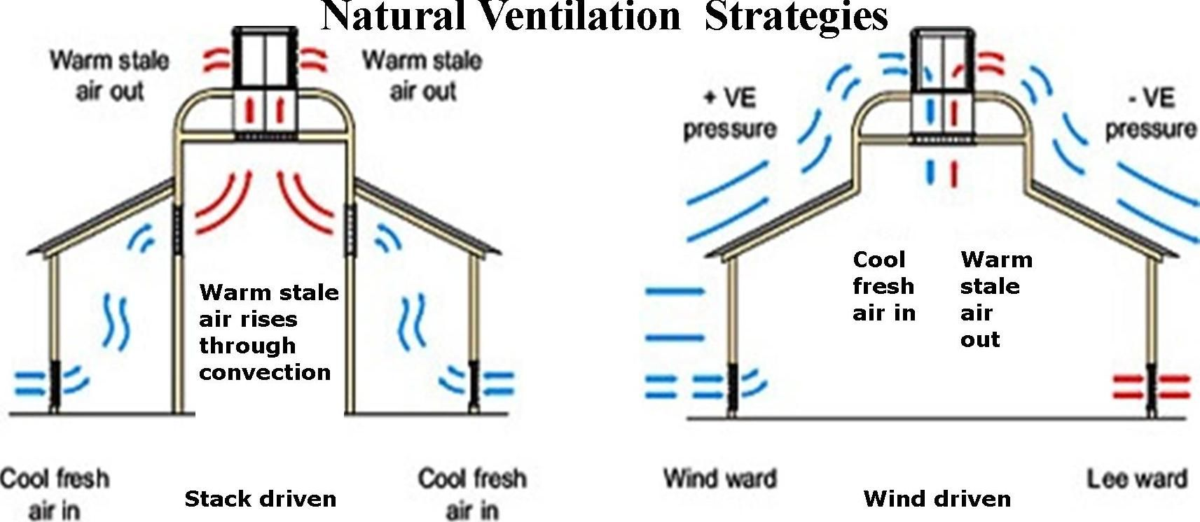 Natural Ventillation Ventilation Can Only Be Realized If. Home Ventilation  Systems ...