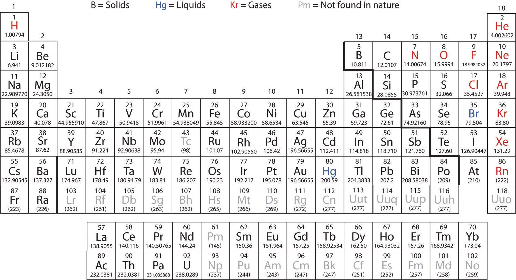 Periodic Table With Atomic Mass And Names
