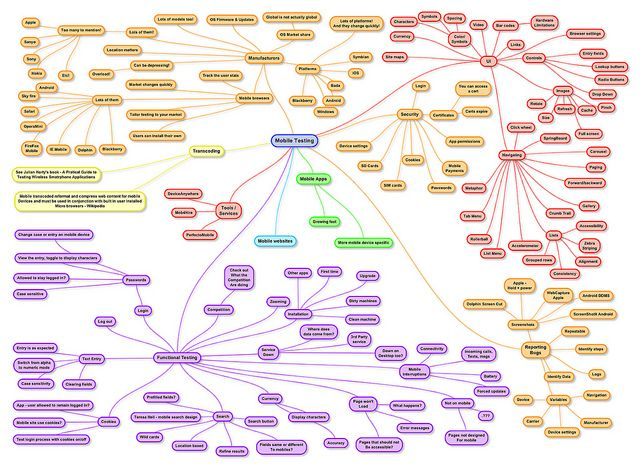 Mobile Testing MindMap by Software Testing Club, via Flickr - mobile testing resume