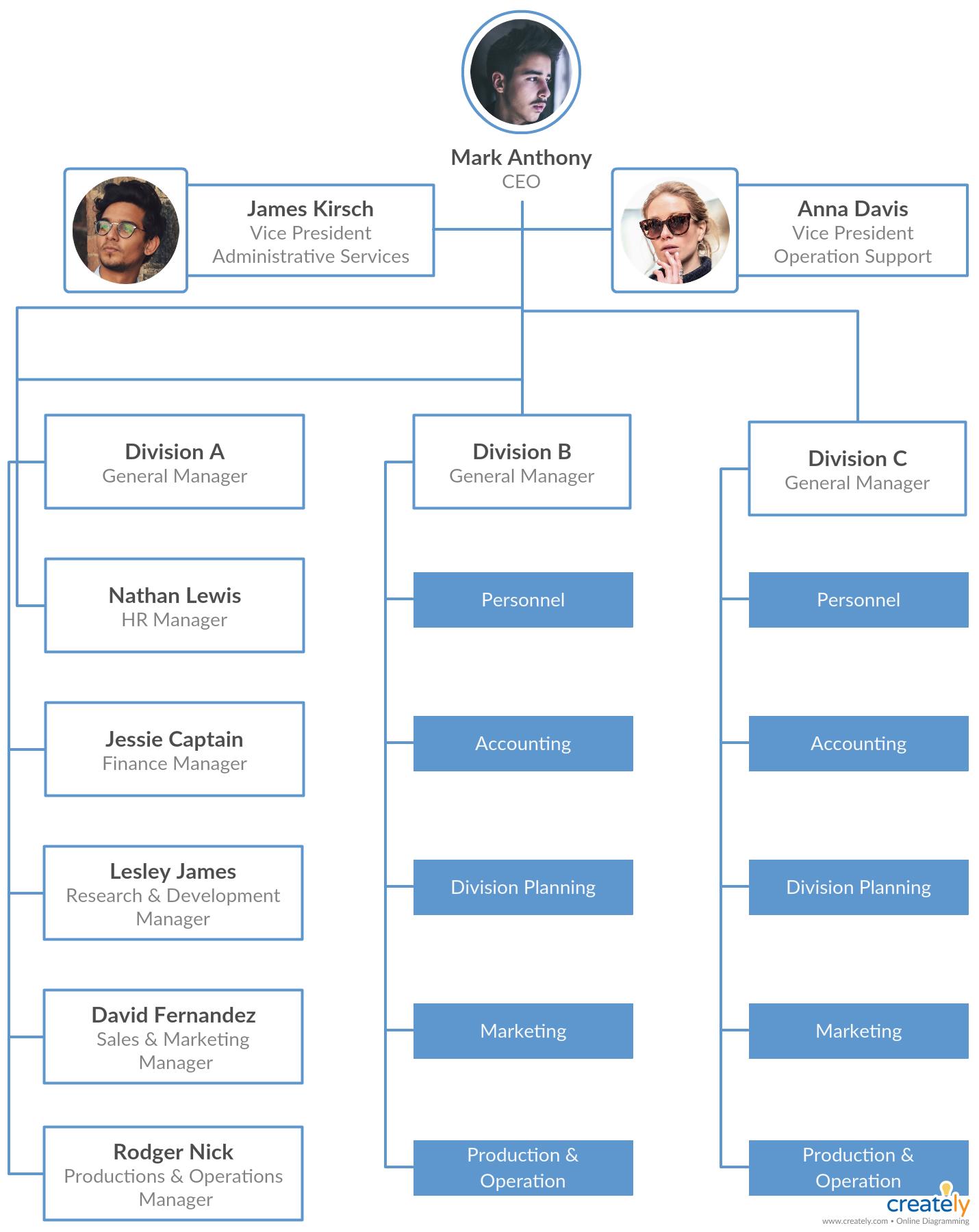 Types Of Organizational Charts Organization Structure Types For Companies Organizational Chart Organizational Structure Org Chart