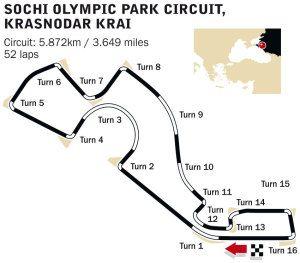 sochi international street circuit race tracks circuit Formula 1 Grid
