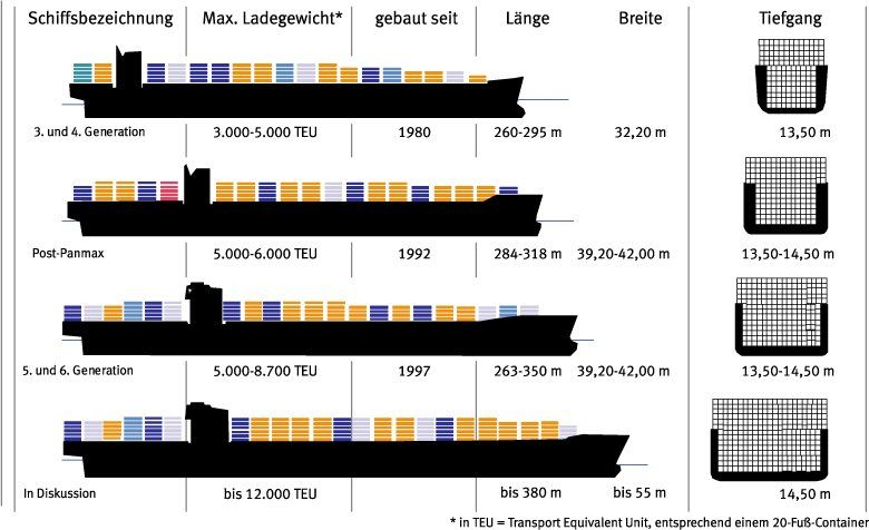 Largest Cargo Ship Suez Max Ultra Large Container Ships