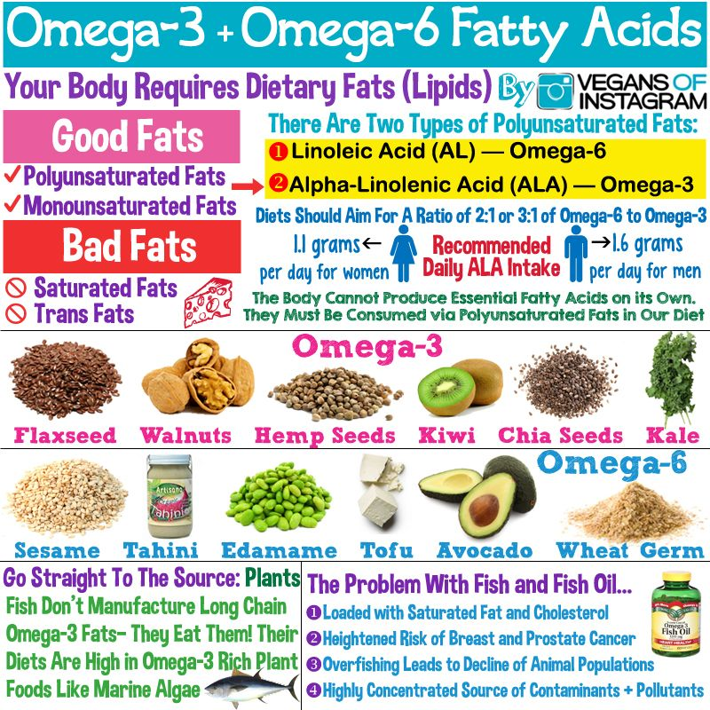 Fact: The human body does not produce significant amounts of EPA or DHA omega-3s on its own
