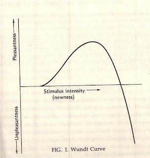 More on the Wundt curve.