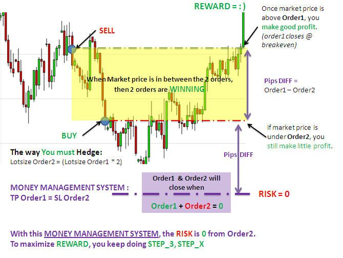 Forex Trade Trading Fx Signals Technical Analysis Mt4 Ea