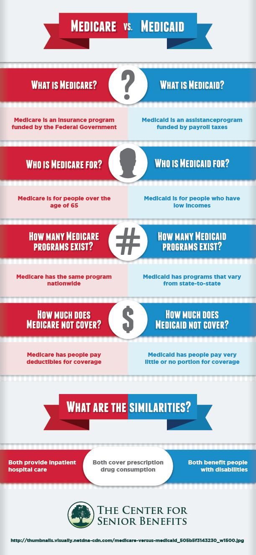 Medicare VS. Medicaid Visual.ly Medical social work