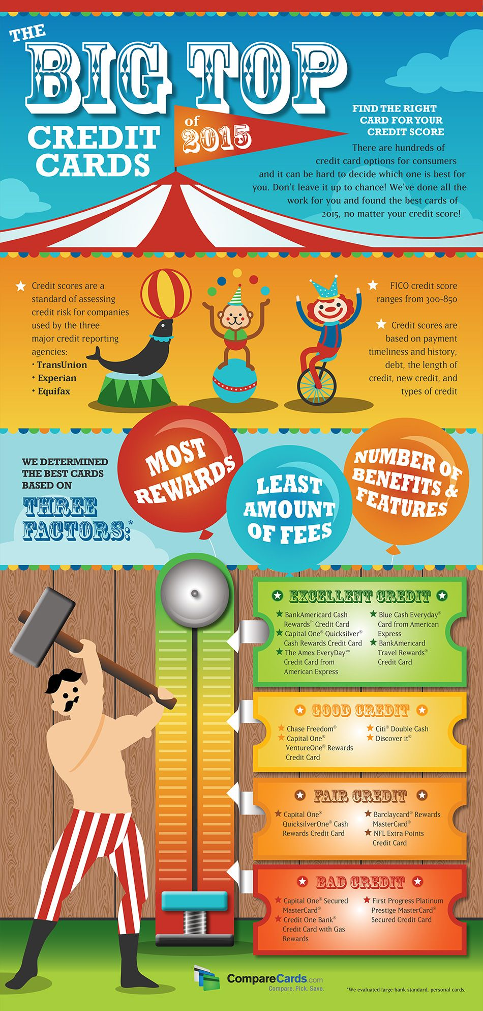 The big top credit cards of 2015 infographic infographic and credit card reviews reheart Images
