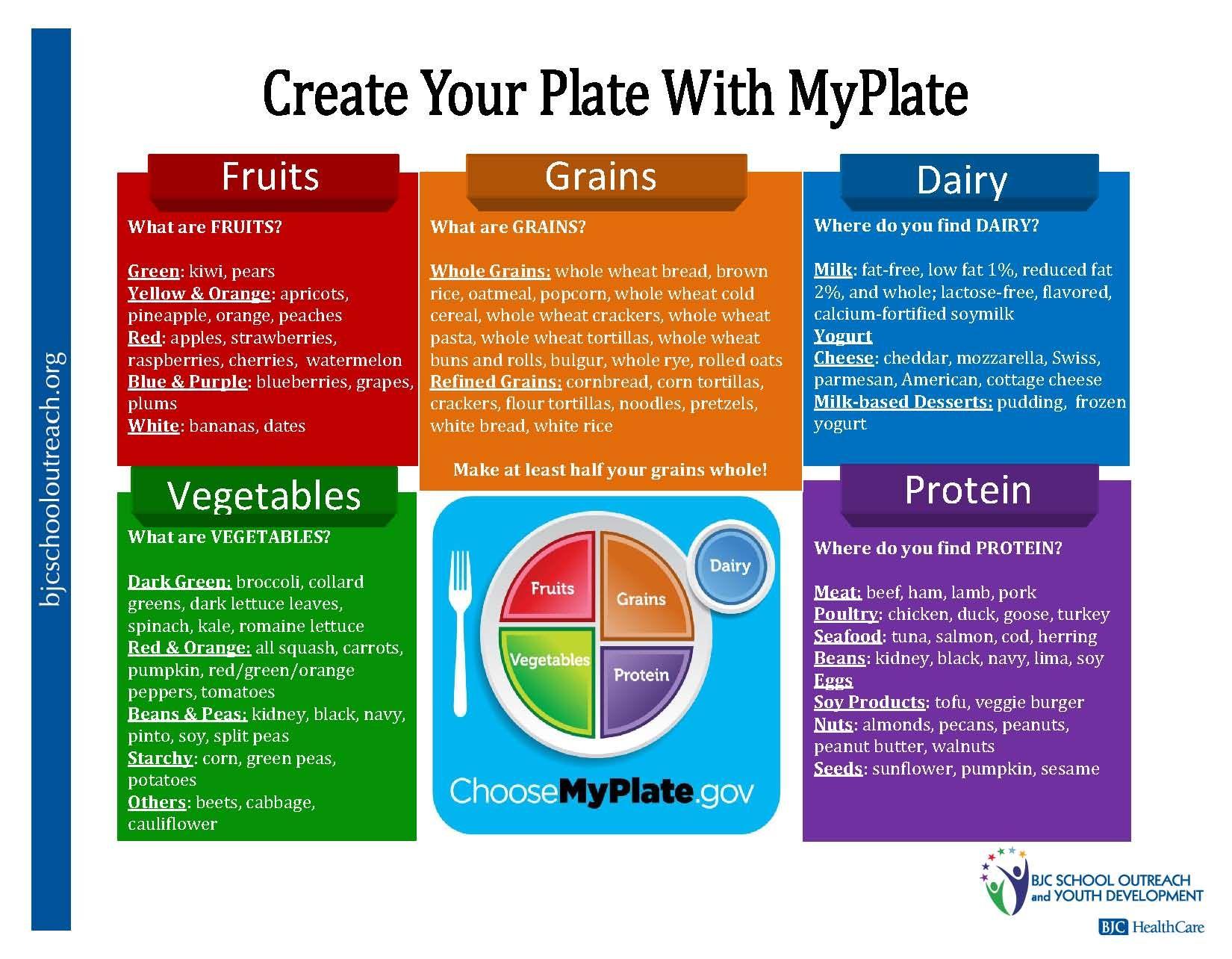 Nutrient Chart 3