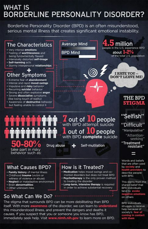 What Is Borderline Personality Disorder >> What Do You Know About Borderline Personality Disorder Infographic