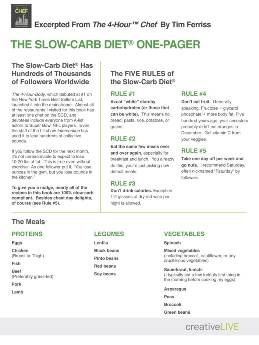 The-Tim-Ferriss-Slow-Carb-Diet-One-Pager #4HB #4HOURBODY ...