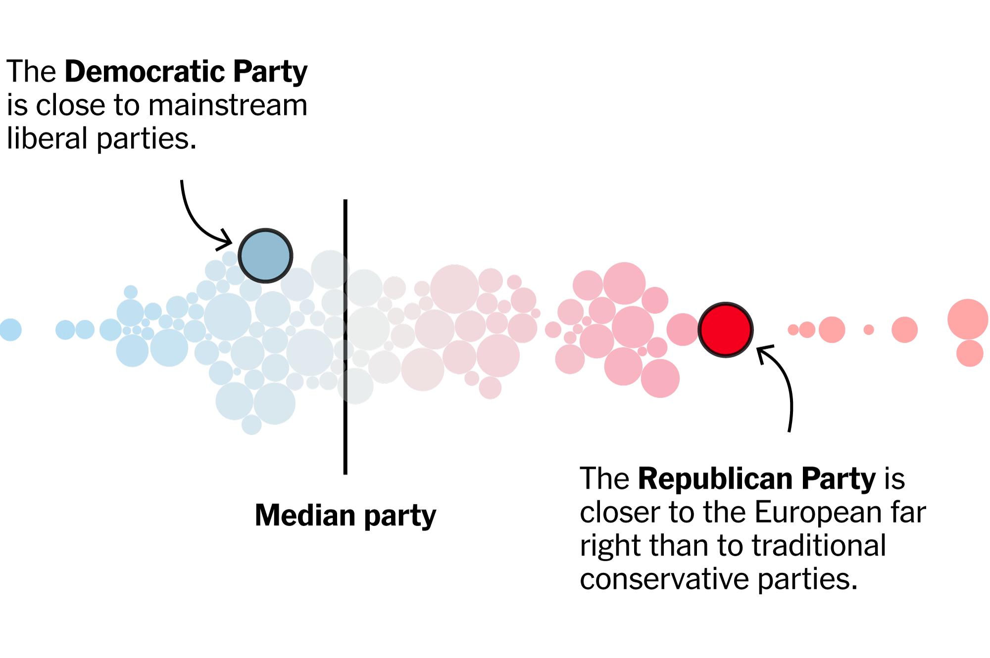 Whats Happened to Politics?