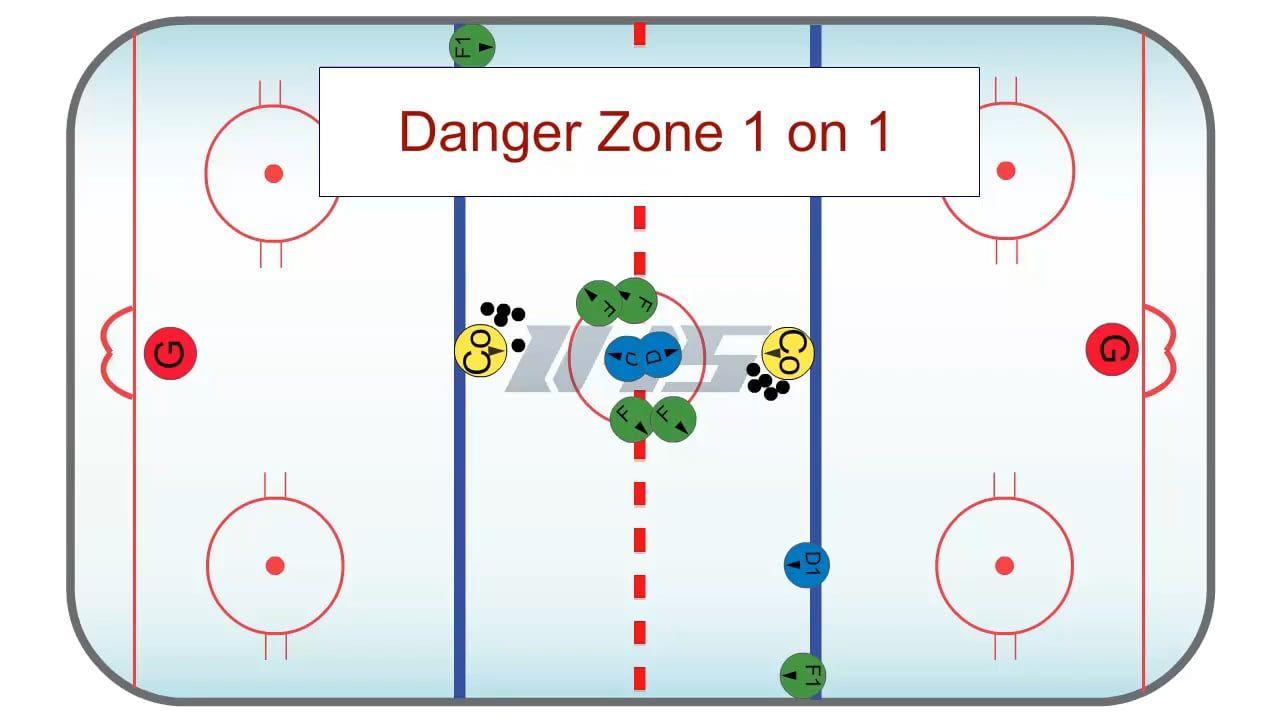 Danger Zone 1 On 1 A 1 On 1 Hockey Drill Hockey Drills Hockey Zone 1