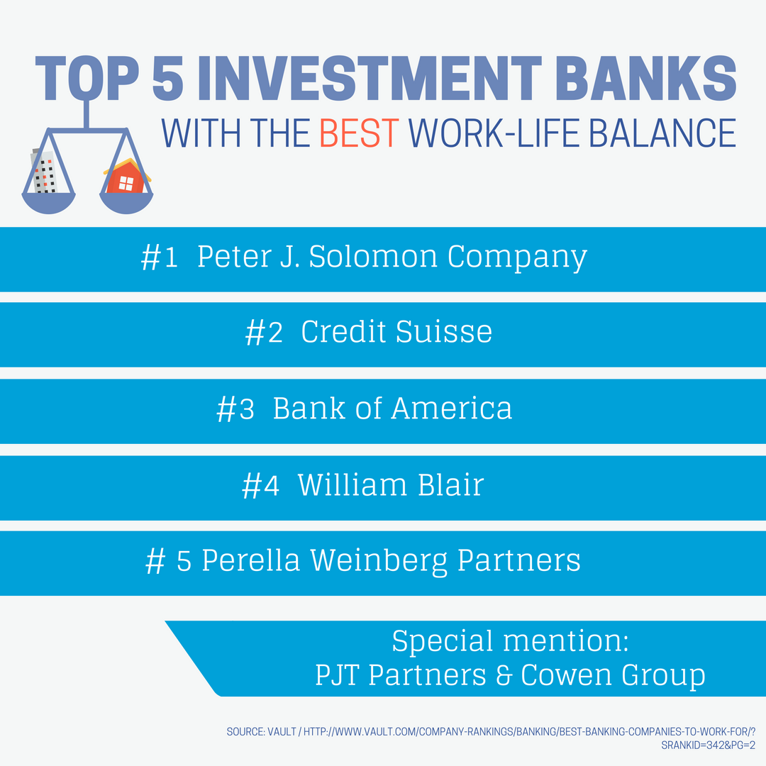 The Top 15 Investment Banks For Work Life Balance You Don T