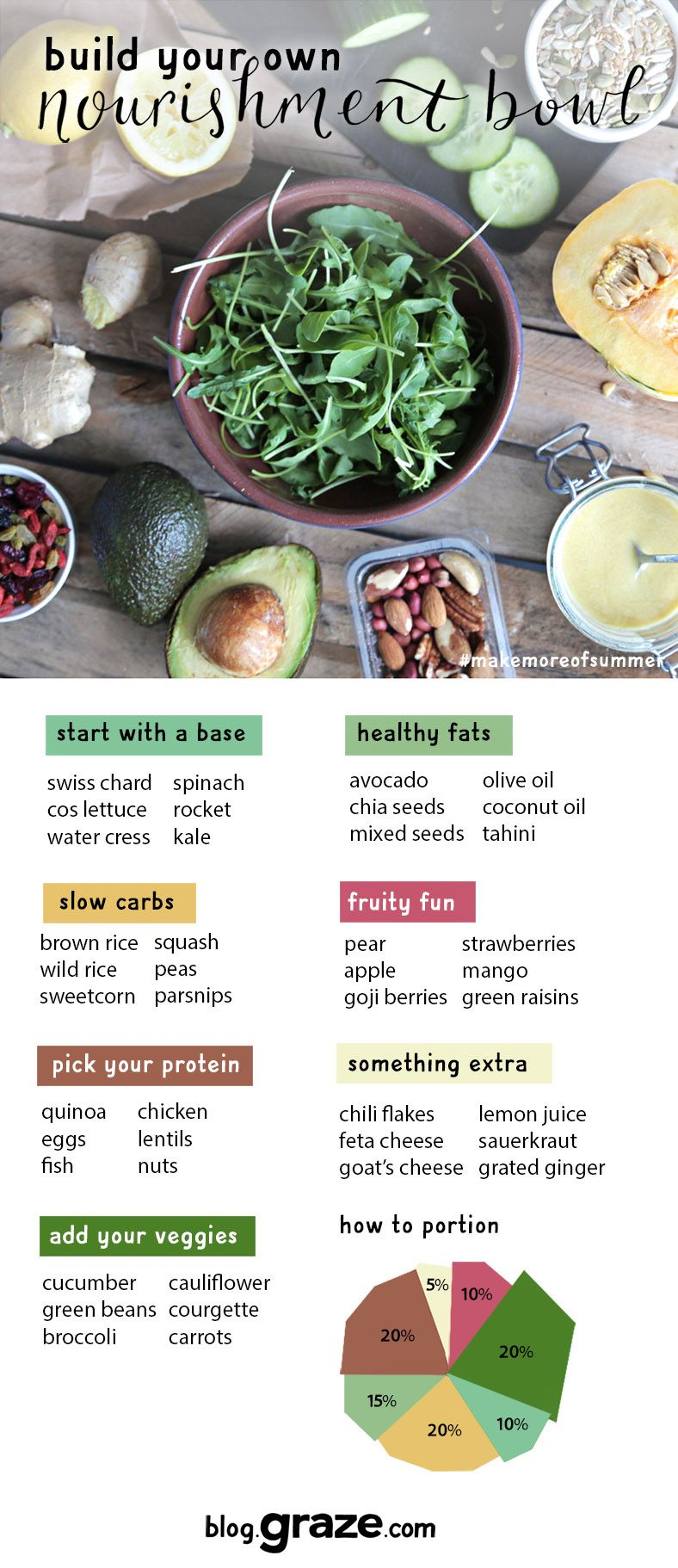The Easy To Follow Guide From Our Nutritionist On How To Adapt Her Nourishment Bowl To Your Own Tastes Food Healthy Recipes Healthy