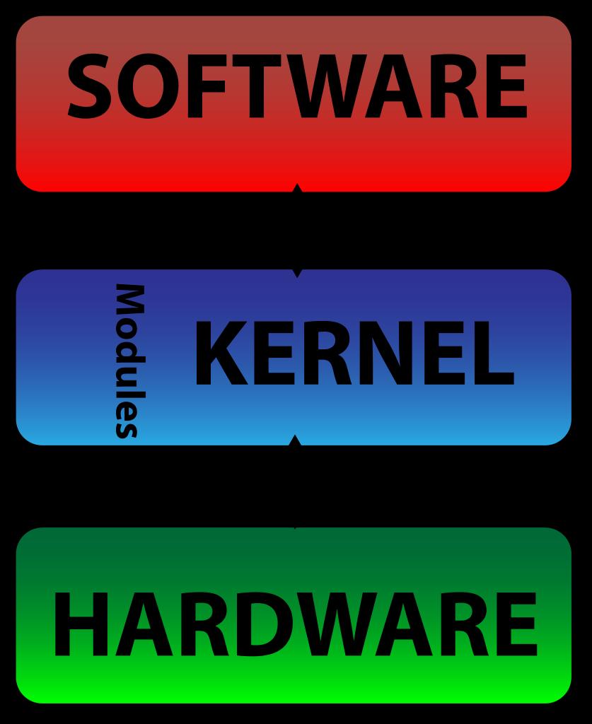 Monolithic Kernel Block Diagram | Operating system, System, Block diagramPinterest
