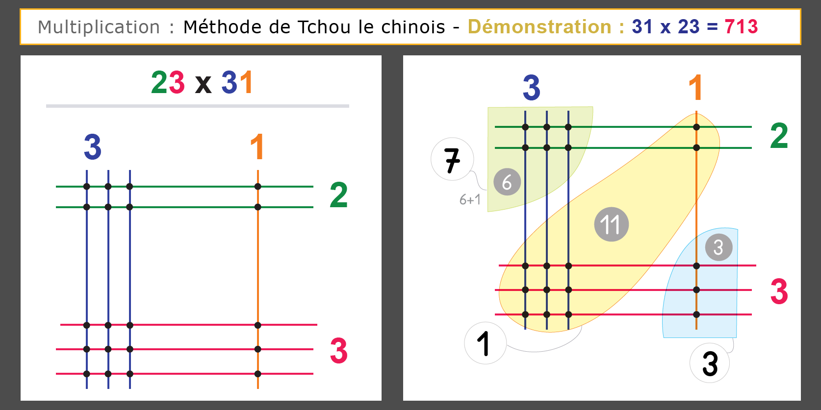 Super Contenu Sur Technique De Multiplication