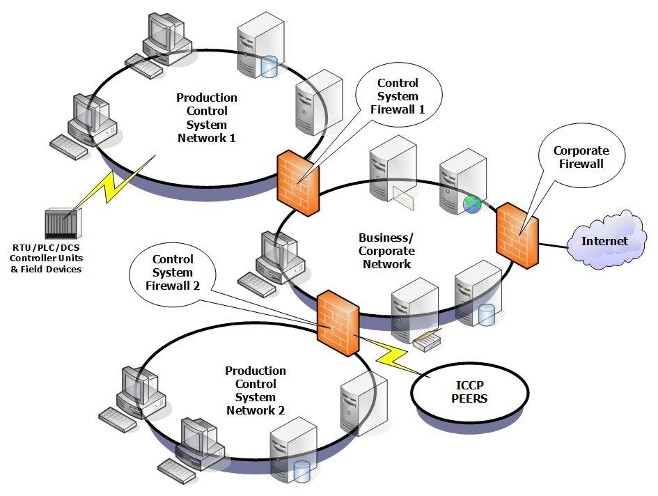 figure 5: Business LAN as backbone | Network Architecture