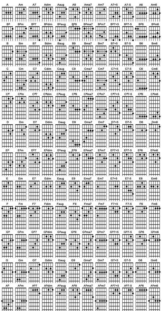 For our other chord diagrams and chord building lessons, click here ...