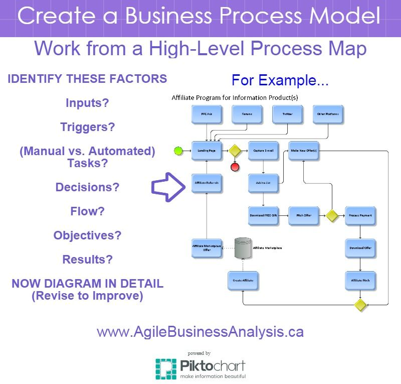 Create A Detailed Business Process Model  Business Startup