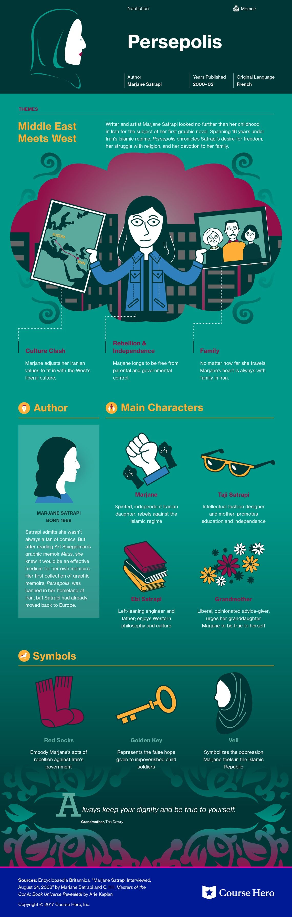 Infographic For Persepolis Literature Literature Study Guides Book Study
