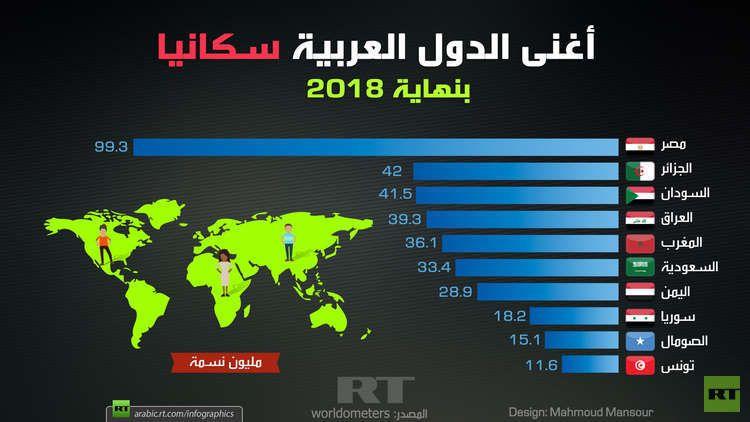 أغنى الدول العربية سكانيا بنهاية 2018 Rt Arabic Infographic Design