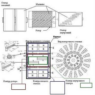 Muammer Yildiz. Generator based on Tesla free energy