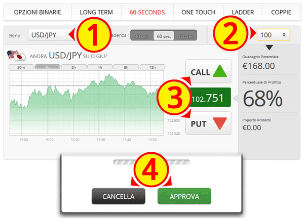 Online coupon printable binary options november