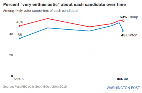The FBI announcement coincides with a dip in Democratic enthusiasm.