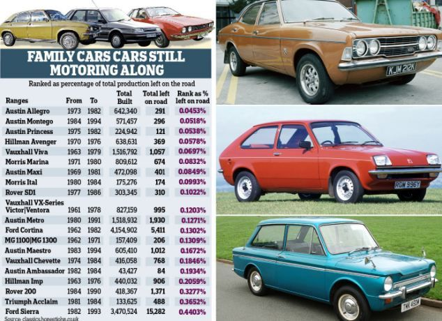Running Out Of Road Classic Cars Like The Allegro Montego - List of old cars