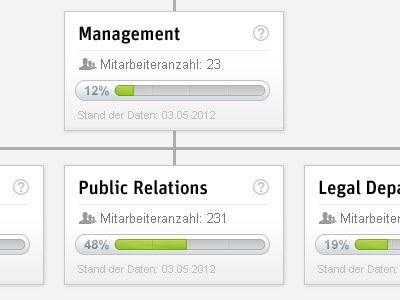 Company hierarchy design.