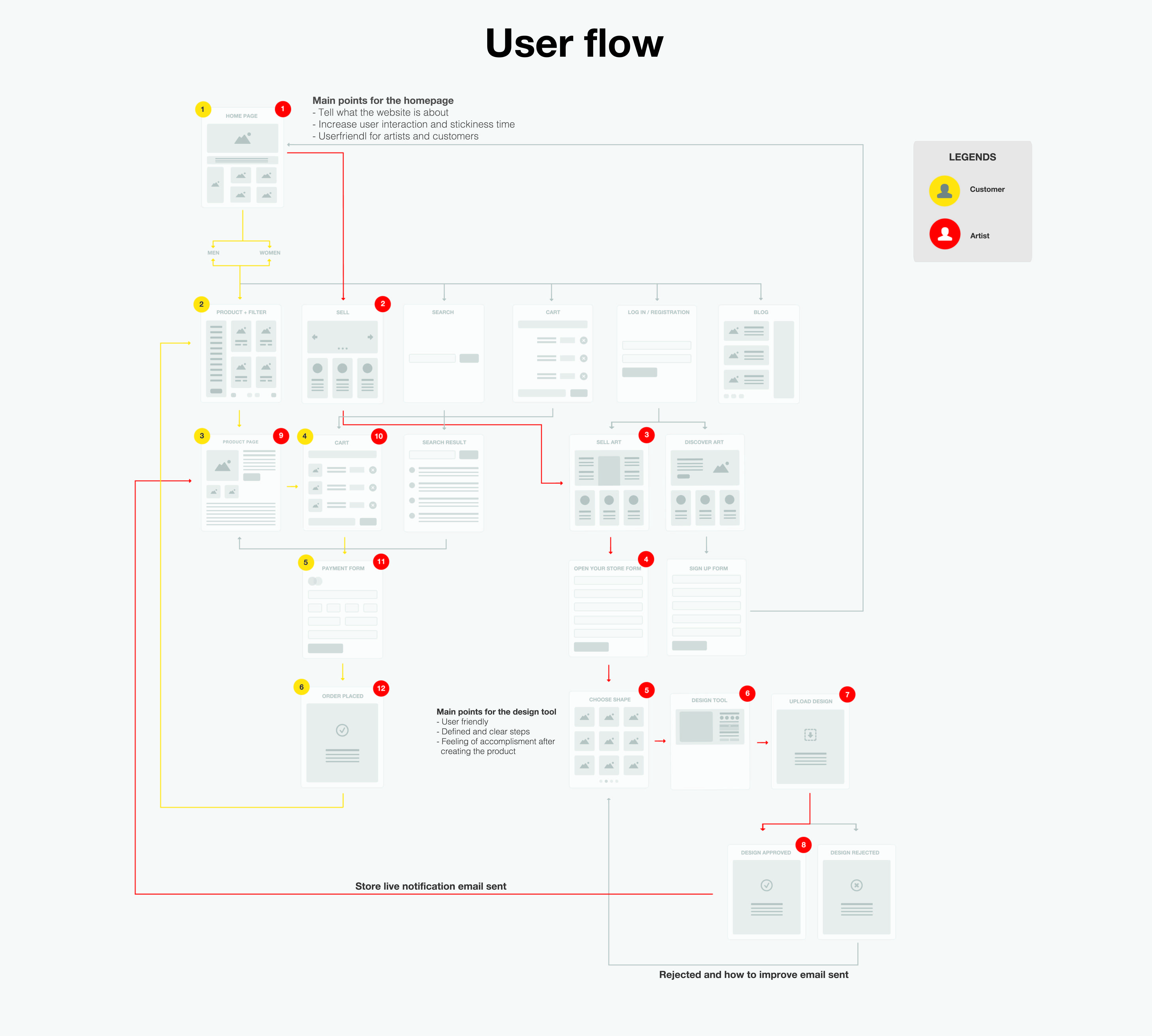 User Flow And Site Map