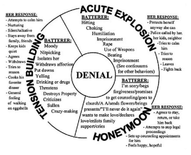 Abusive Cycle Domestic Violence Verbal Abuse Awareness