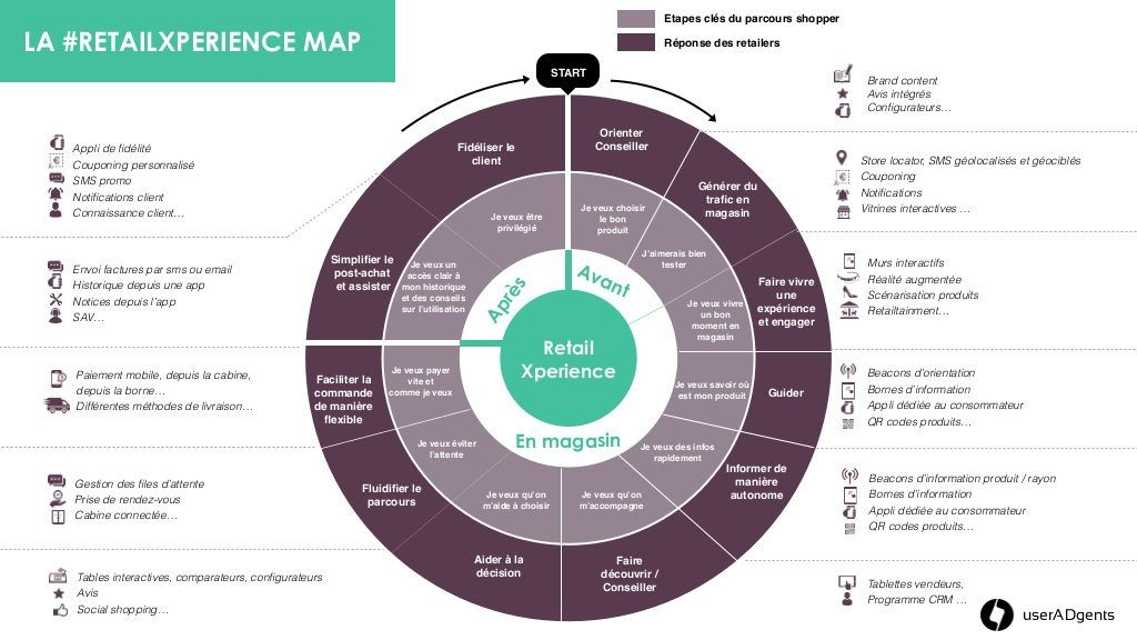 Phygital Enjeux Outils Exemples Carte D Experience Magasin Experience Client